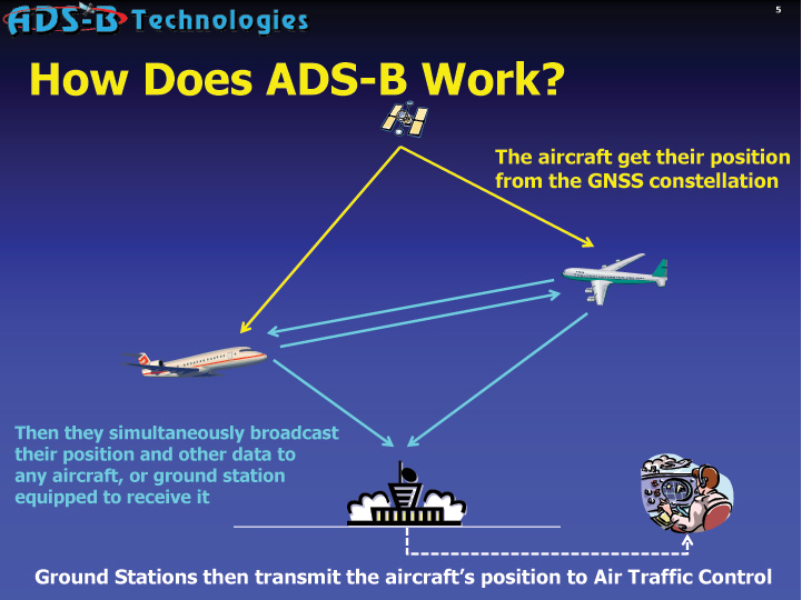 Official ADS-B Web Pages