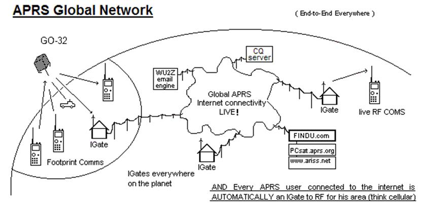 APRS Global Network